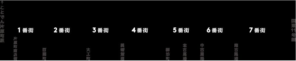 高松ライオン通商店街MAP